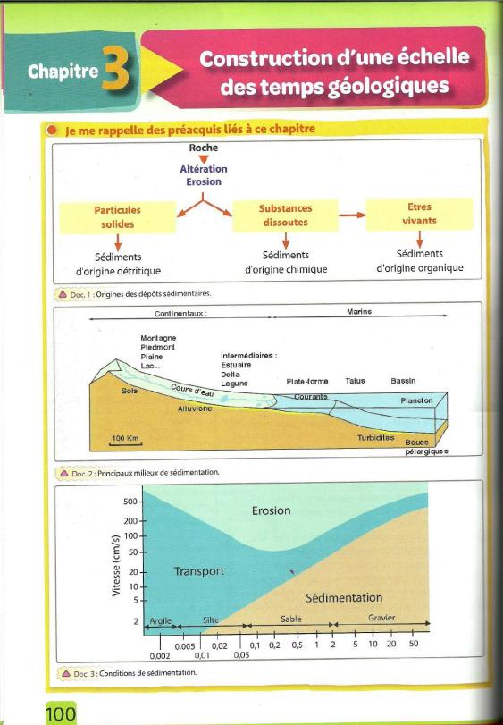 درس Construction d'une échelle des temps géologiques للسنة الأولى اعدادي