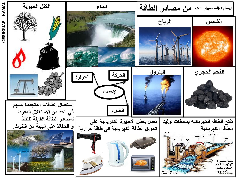 درس مصادر الطاقة للسنة السادسة ابتدائي