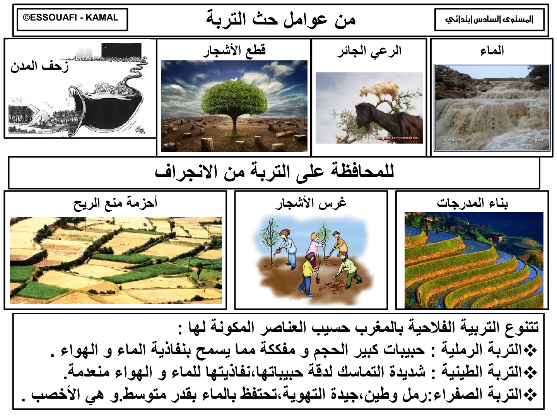 درس عوامل حث التربة للسنة السادسة ابتدائي