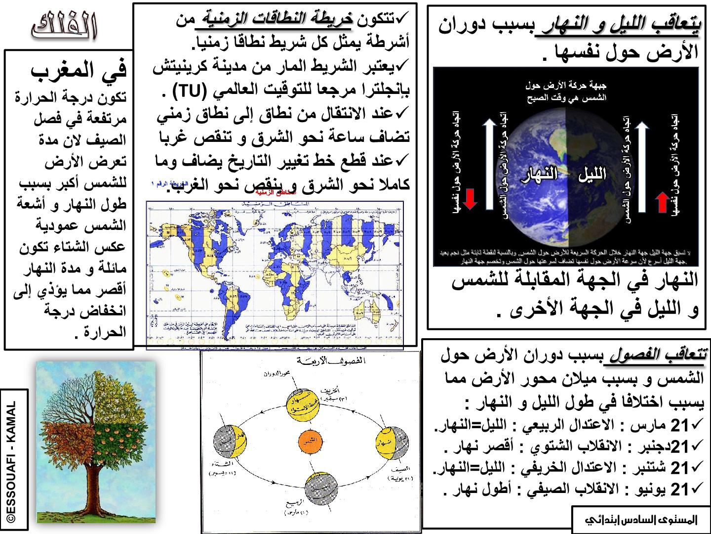 درس دوران الأرض حول نفسها للسنة السادسة ابتدائي